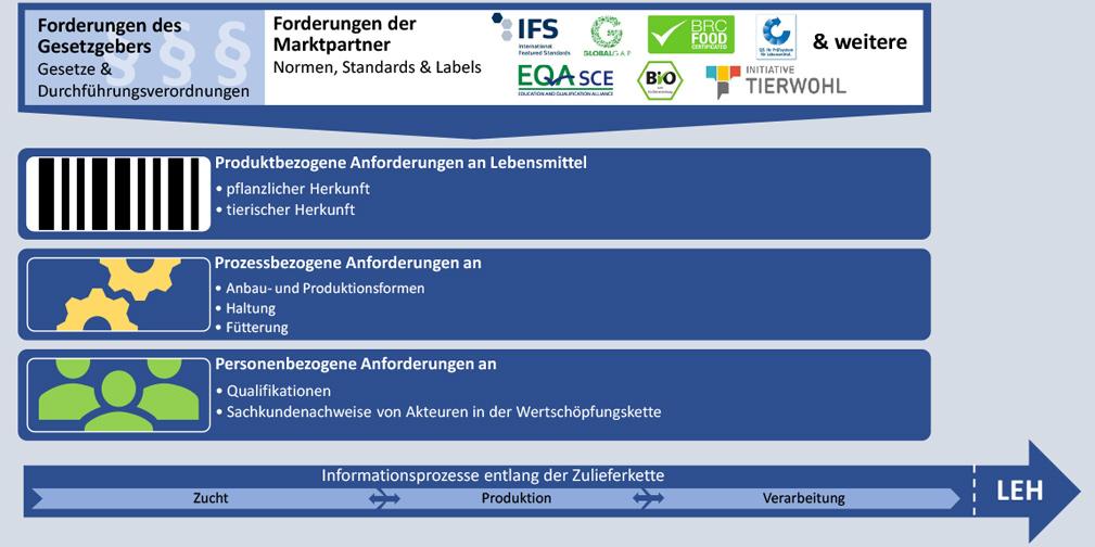Anforderungen von Gesetzgebern und Marktpartnern auf drei Ebenen